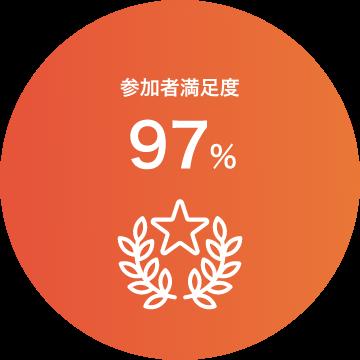 参加者満足度97%